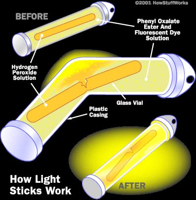how glow sticks work